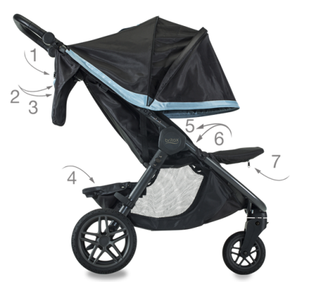 Britax B-Free All Pockets