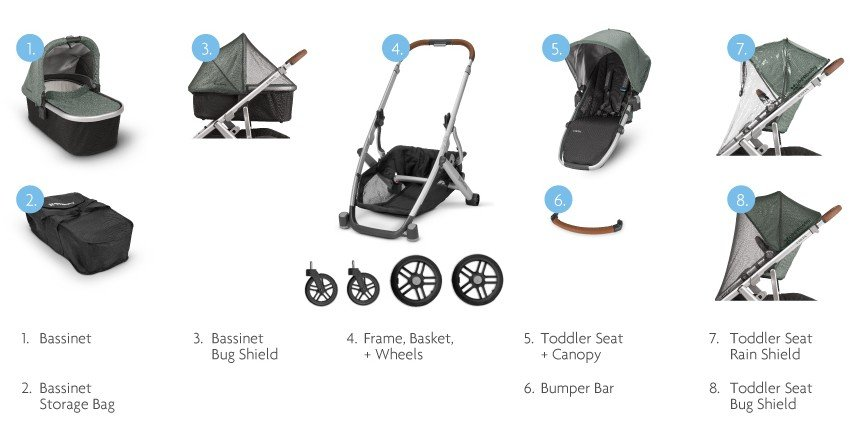 UPPAbaby VISTA - what's included in the set